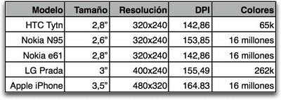Tabla comparativa pantallas iphone.jpg