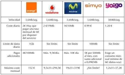 tarifas_3G_2.jpg