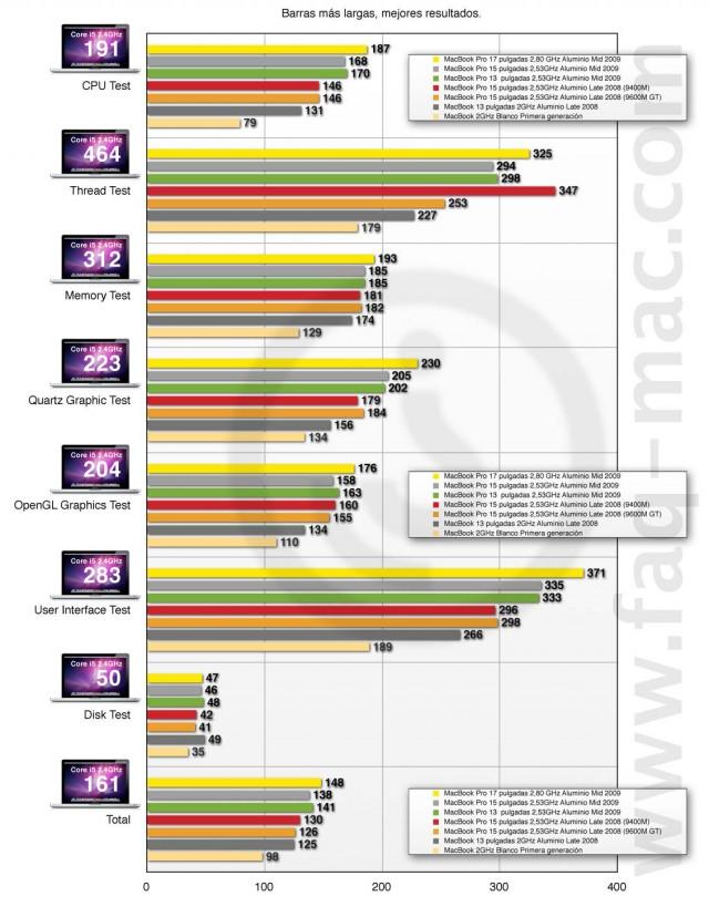 xbench_macbook_pro_mid_2010_total.jpg