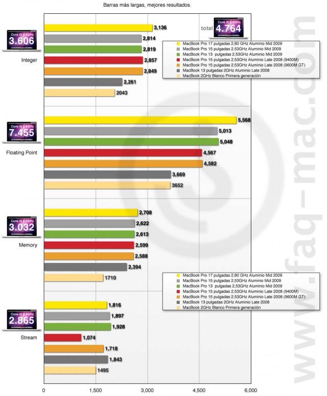 geekbench-MacBook_pro_mid_2010.jpg