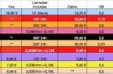 Análisis de las tarifas del iPhone 4S de 16 Gb, por Ramón Boj