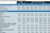 El nuevo iPad es más caro de construir; Apple asume la diferencia
