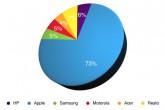Apple, el iPad, la competencia y las acciones