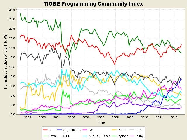 El lenguaje de programación de iOS ya ocupa el tercer lugar en popularidad