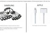 En diez años Samsung ha tenido al menos 18 conectores diferentes. Apple dos.