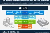 Los impresionantes beneficios de Apple