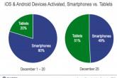 Navidad 2012: Más de 17 millones de dispositivos iOS y Android activados