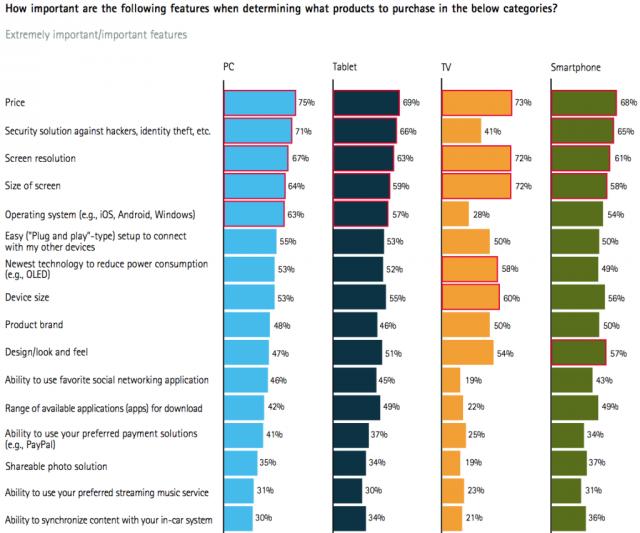 Al 66% de los propietarios de teléfonos y tablets no les importa el sistema operativo