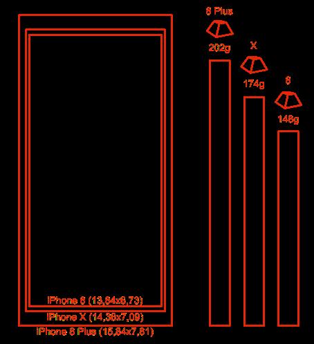 tamaño iPhones 2017
