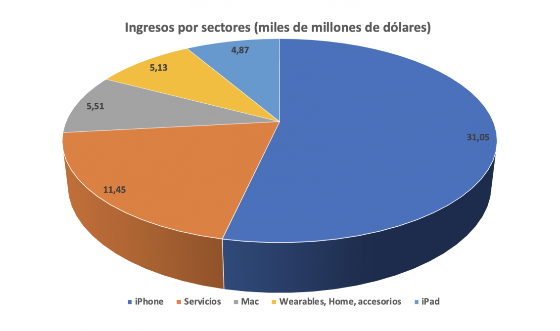 Resultados económicos de Apple Q2 2019